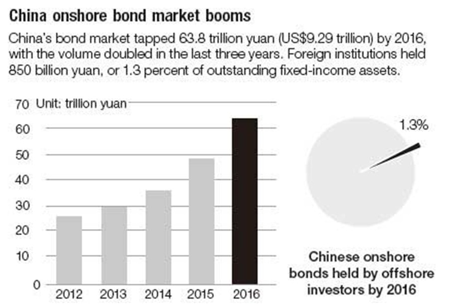 Wider crack in door to China bond market