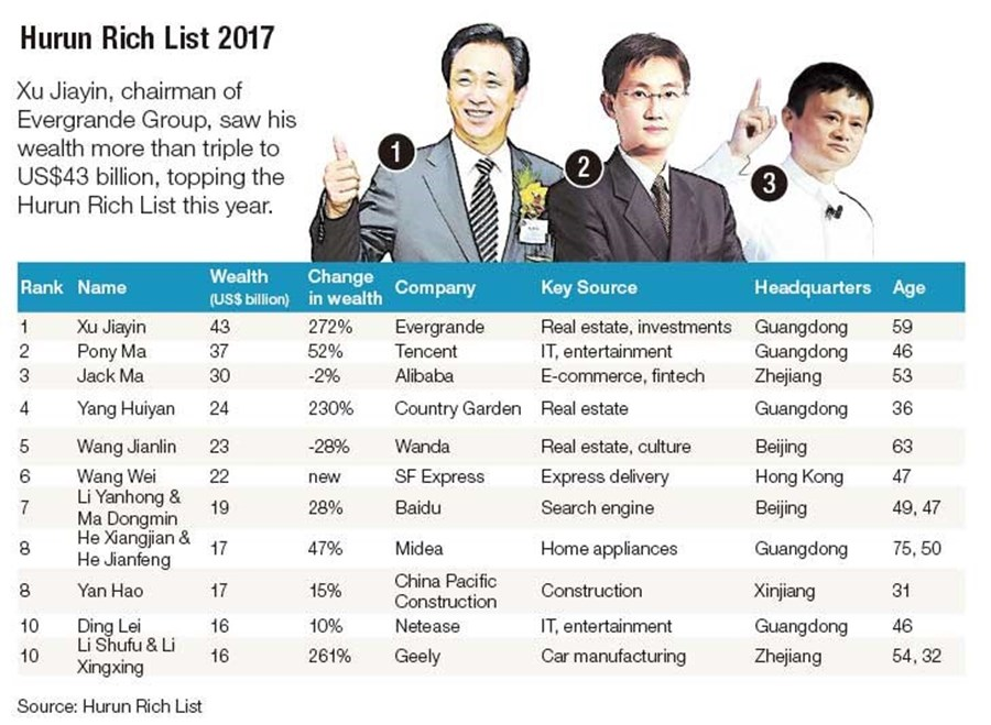 Xu Jiayin tops mainland's rich list